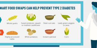 diabetes costly